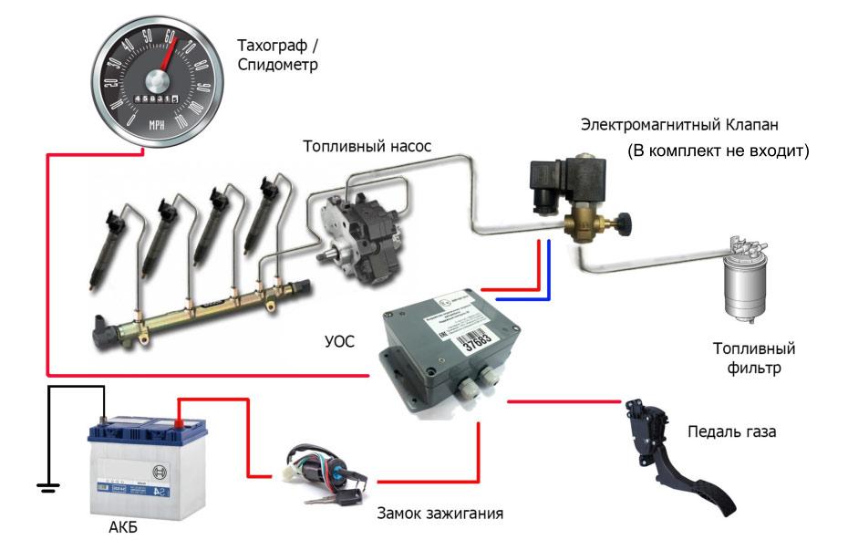 Принципиальная схема работы устройства ограничения скорости
